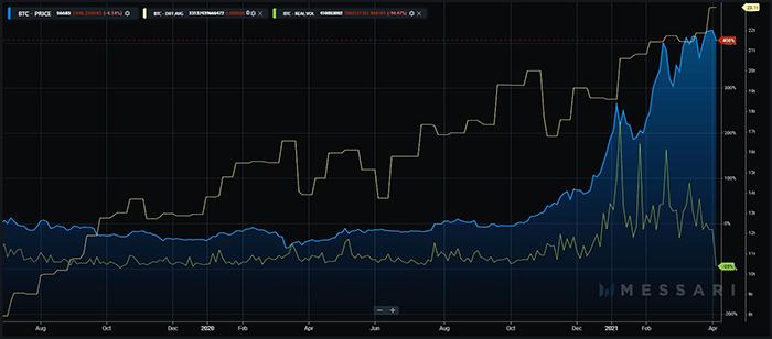 Giá Bitcoin, khối lượng thực và độ khó khai thác Bitcoin. Nguồn: Messari