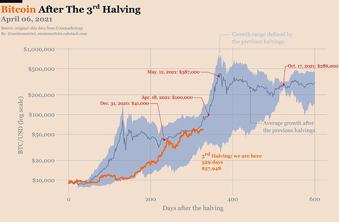 Dự đoán Bitcoin sau lần halving thứ 3. Nguồn: Twitter