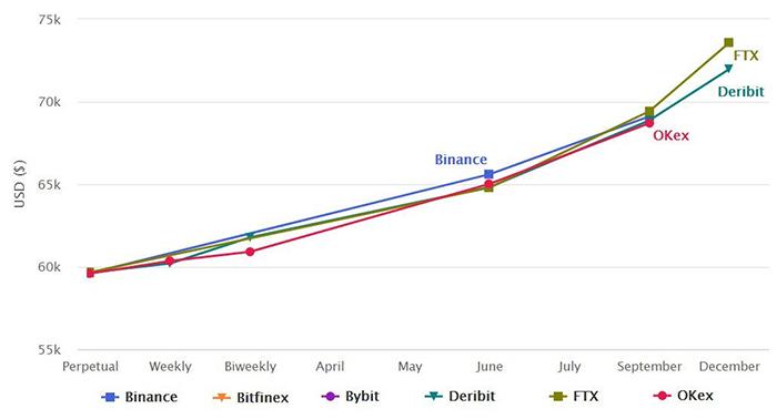 Biểu đồ giá hợp đồng tương lai BTC. Nguồn: bitcoinfuturesinfo.com