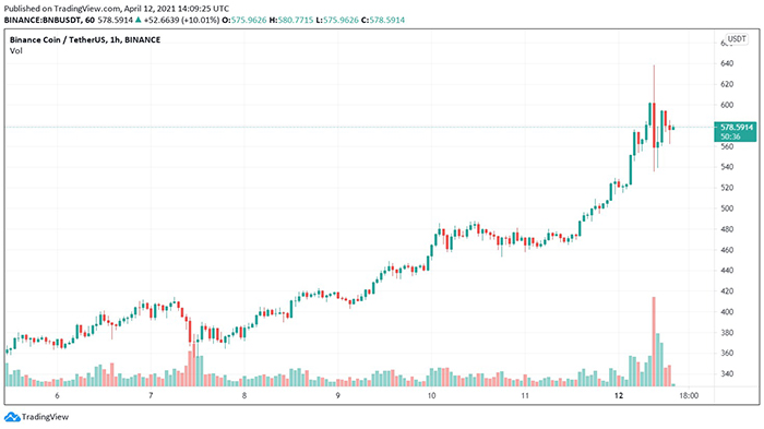 Biểu đồ giá BNB/USDT. Nguồn: TradingView