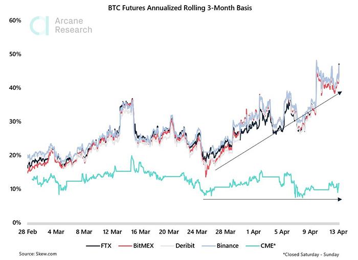 Hợp đồng tương lai BTC luân phiên hàng năm trên cơ sở 3 tháng. Nguồn: Twitter