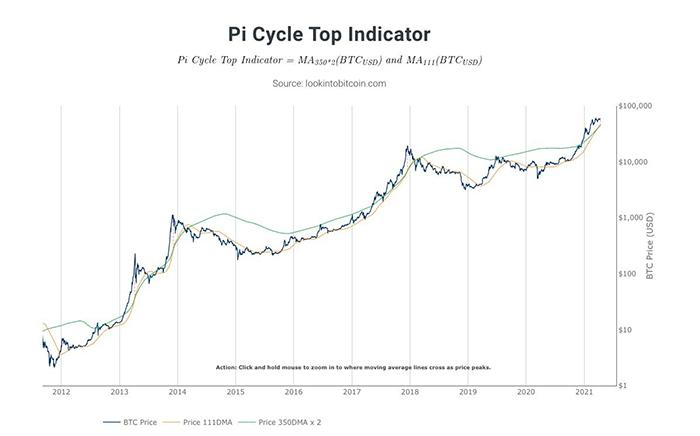Chỉ số đỉnh chu kỳ Pi. Nguồn: Twitter