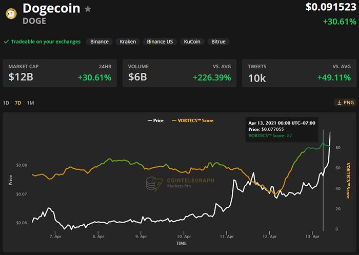 Điểm VORTECS ™ (màu xanh lá cây) so với giá DOGE. Nguồn: Cointelegraph Markets Pro