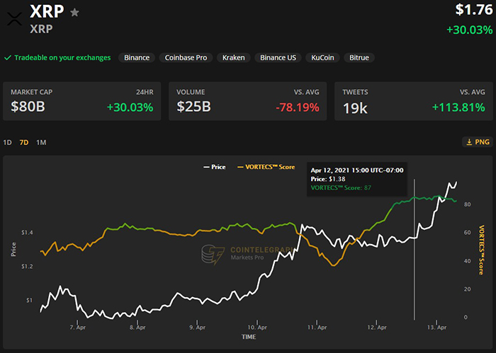 Điểm VORTECS ™ (màu xanh lá cây) so với giá XRP. Nguồn: Cointelegraph Markets Pro