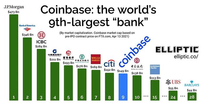 Vốn hóa thị trường của Coinbase so với các ngân hàng toàn cầu. Nguồn: Elliptic