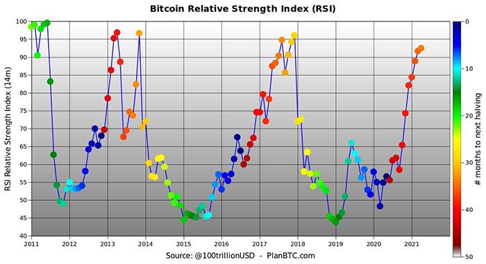 Biểu đồ RSI của BTC/USD với vị trí trong chu kỳ halving 4 năm. Nguồn: PlanB/ Twitter