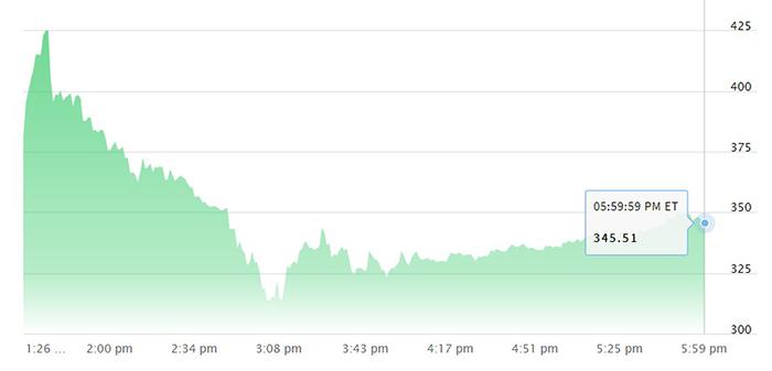 Biểu đồ giá cổ phiếu COIN