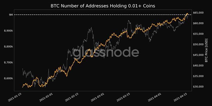Ví bitcoin có 0,01 BTC trở lên. Nguồn: Glassnode
