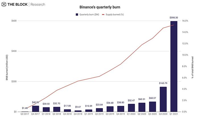Biểu đồ burn BNB hàng quý của Binance. Nguồn: The Block