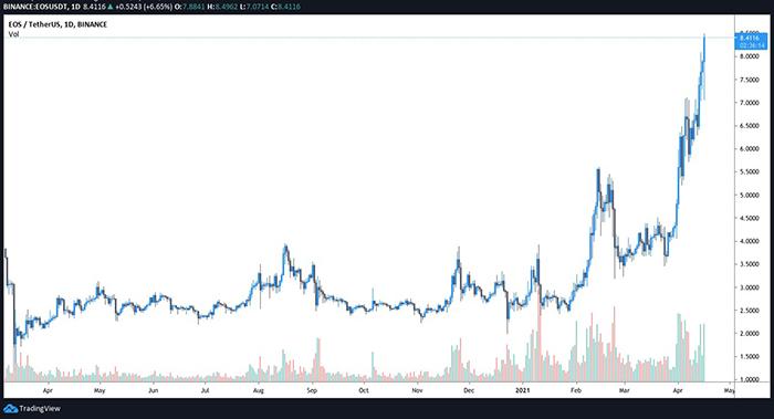 Biểu đồ 4 giờ của EOS/USD. Nguồn: TradingView