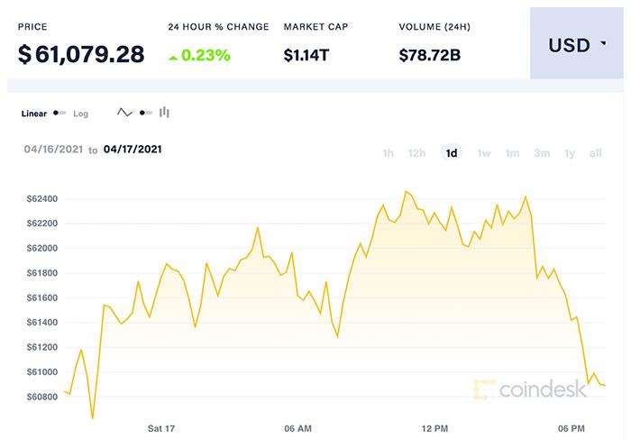 Diễn biến giá Bitcoin ngày qua. Nguồn: CoinDesk