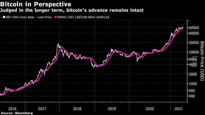 Biến động giá của Bitcoin trong vòng 5 năm qua. Ảnh: Bloomberg.