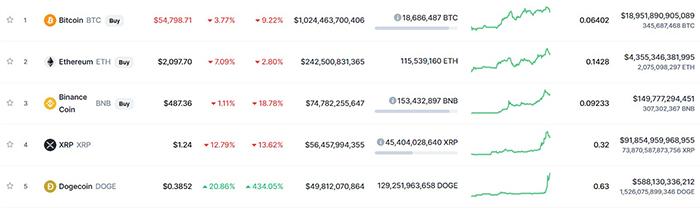Bảng xếp hạng top vốn hóa thị trường. Nguồn: CoinMarketCap