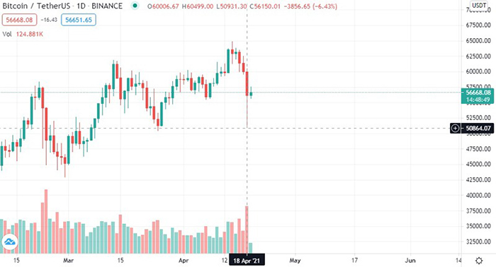Giá Bitcoin đã giảm 11.600 USD chỉ trong 2 ngày cuối tuần.