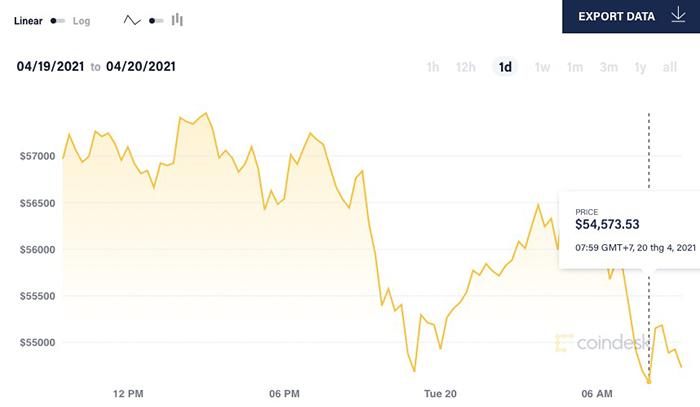 Giá Bitcoin mất hơn 10.000 USD/đồng từ mức đỉnh hôm 14/4 xuống 54.570 USD/đồng. Ảnh: Coin Desk.