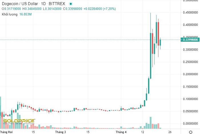 Giá Dogecoin tăng vọt trong xu thế bùng nổ tiền điện tử trên thế giới. Ảnh: Goldprice.