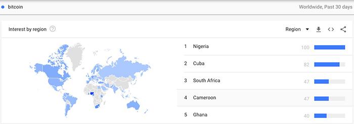 Tỉ lệ tìm kiếm về Bitcoin ở Cuba đứng thứ hai thế giới