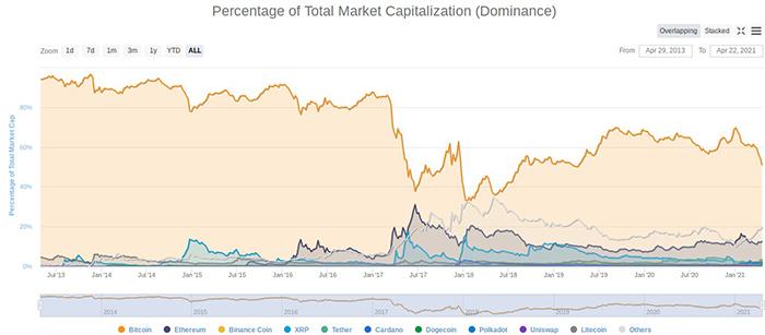Biểu đồ vốn hóa thị trường tiền điện tử. Nguồn: CoinMarketCap