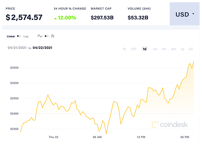 Diễn biến giá ETH ngày qua. Nguồn: CoinDesk