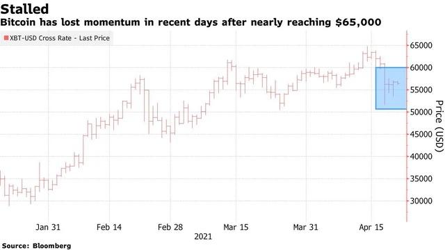 Giá Bitcoin trong thời gian gần đây.