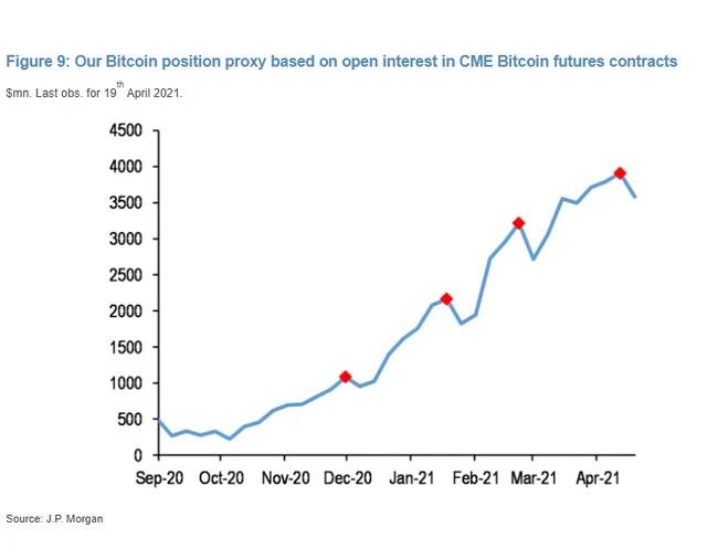 Giá trị của hợp đồng mở cho hợp đồng tương lai Bitcoin trên CME tính đến ngày 19/4 (đơn vị: triệu USD).