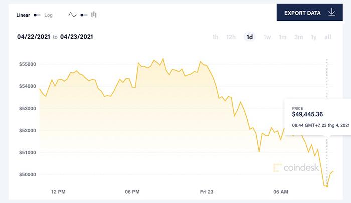 Giá Bitcoin mất mốc 50.000 USD/đồng hôm 23/4. Ảnh: Coin Desk.