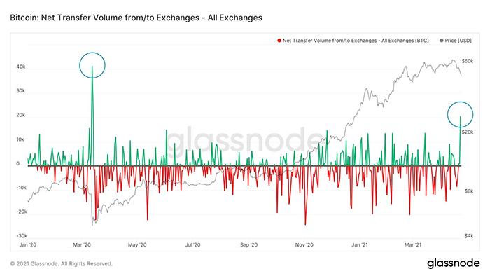 Dòng tiền BTC chảy vào và ra khỏi các sàn giao dịch. Nguồn: Lex Moskovski/ Twitter