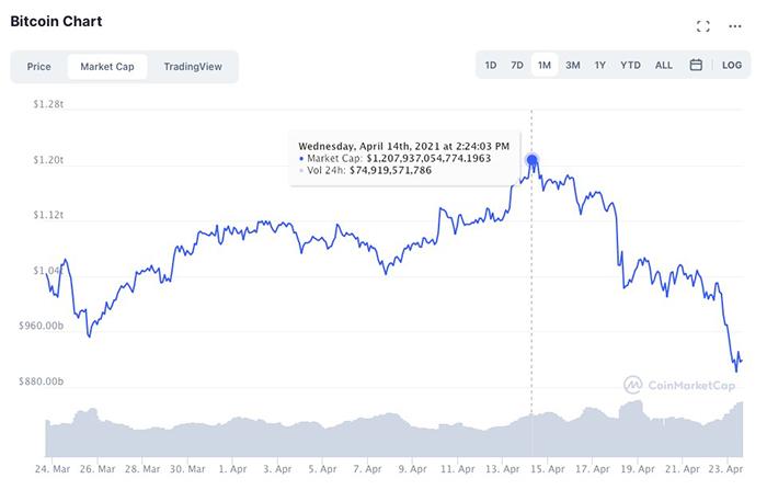 Giá trị vốn hóa thị trường của Bitcoin lao dốc từ mức đỉnh 1.207 tỷ USD hôm 14/4. Ảnh: CoinMarketCap.
