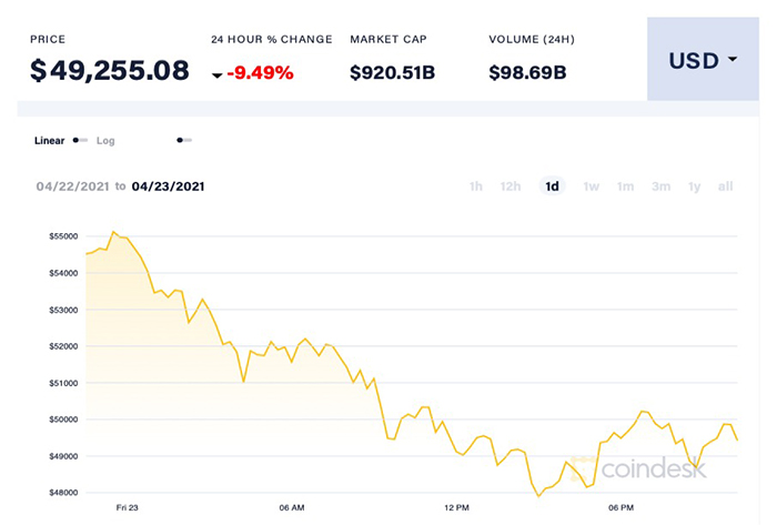 Giá Bitcoin giao dịch quanh mốc hơn 49.000 USD/đồng sau hơn một tuần thiết lập kỷ lục gần 65.000 USD/đồng. Ảnh: Coin Desk.