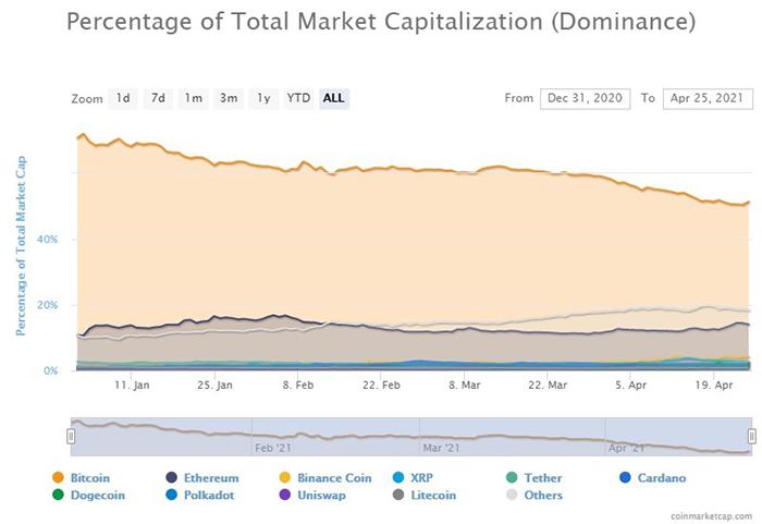 Sự thống trị của Bitcoin so với các altcoin đã giảm mạnh. Nguồn: CoinMarketCap
