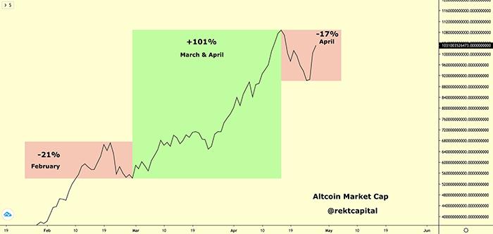 Biểu đồ biến động vốn hóa thị trường Altcoin. Nguồn: Rekt Capital/ Twitter