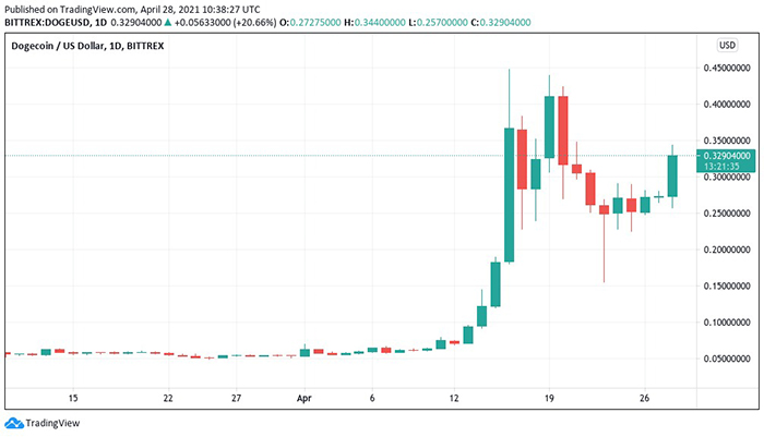 Biểu đồ nến 1 ngày DOGE / USD (Bittrex). Nguồn: TradingView