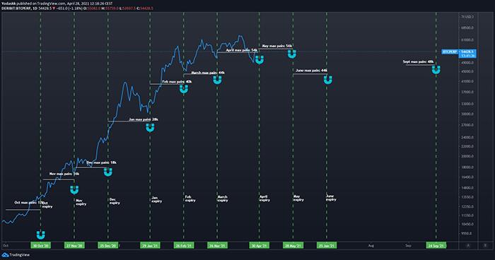 Bitcoin: Hành động giá trước và sau khi hết hạn quyền chọn hàng tháng. Nguồn: TradingView