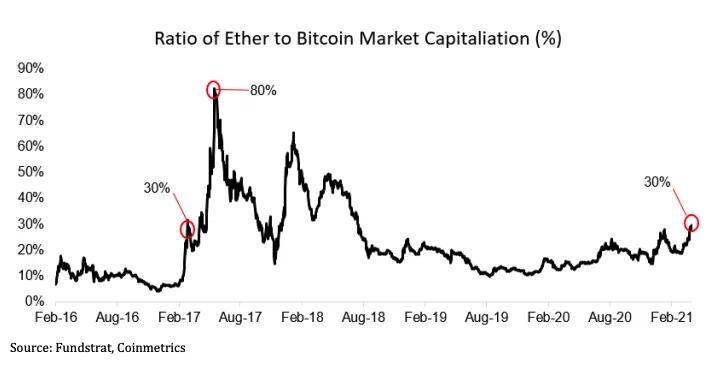 Biểu đồ vốn hóa thị trường của ether so với bitcoin. Nguồn: FundStrat