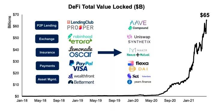 Biểu đồ tổng giá trị bị khóa trong các hợp đồng thông minh DeFi và so sánh chung với các công ty FinTech truyền thống. Nguồn: FundStrat