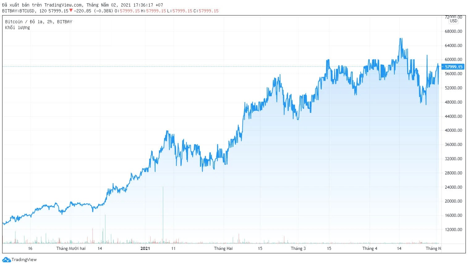 Biến động giá Bitcoin trong 6 tháng gần đây. (Nguồn: TradingView).