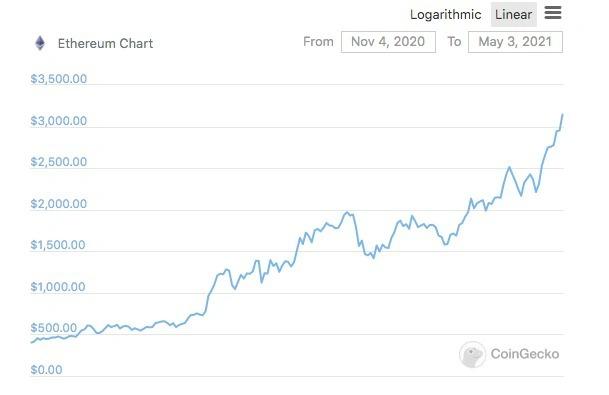Trong 6 tháng qua, Ethereum đã tăng giá từ mức dưới 500 USD lên trên 3.000 USD. Ảnh: CoinGecko.