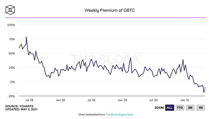 Phí bảo hiểm hàng tuần của GBTC