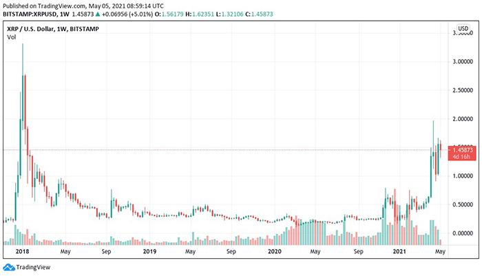 Biểu đồ nến 1 tuần XRP / USD (Bitstamp). Nguồn: TradingView