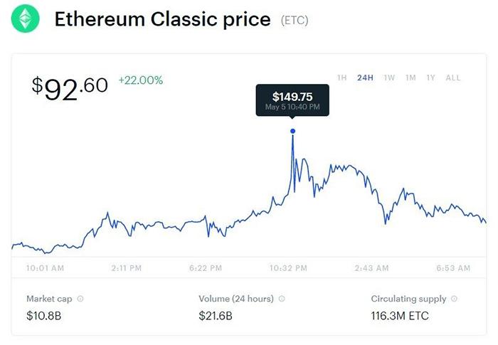 Biến động giá ETC trên sàn Coinbase