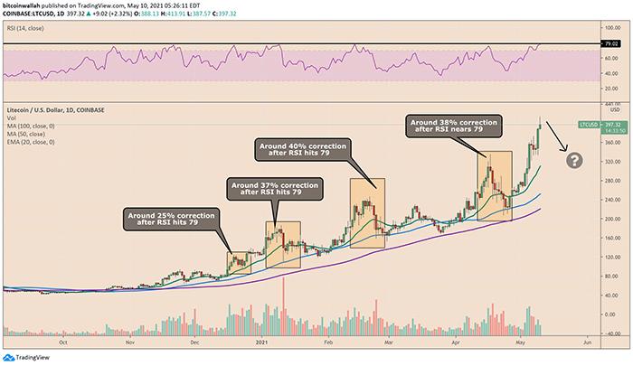 Phản ứng giá Litecoin khi RSI cao hơn trong lịch sử gần đây. Nguồn: TradingView.com