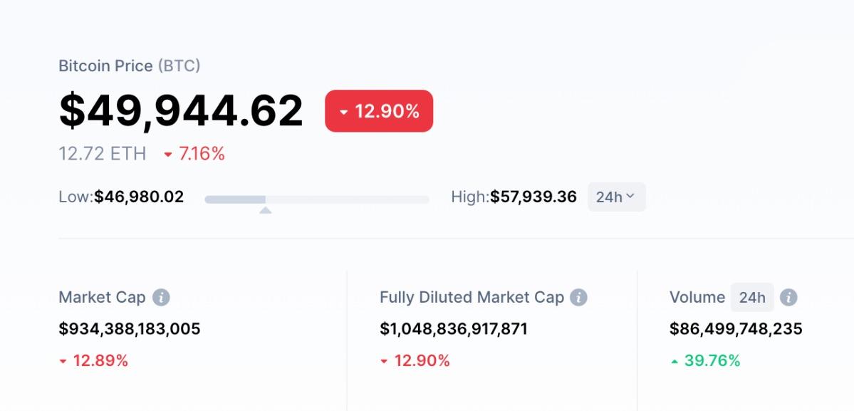 Giá Bitcoin thời điểm 7h50 sáng nay, đồng tiền này trước đó có lúc về dưới 47.000 USD sau thông báo của Elon Musk. Ảnh: CoinMarketCap.