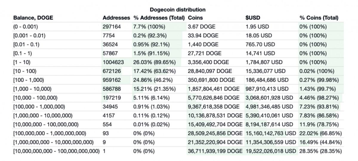 """Một nhà đầu tư """"cá voi"""" sở hữu 28,8% số Dogecoin đang lưu hành. Ảnh: Bitinfocharts."""