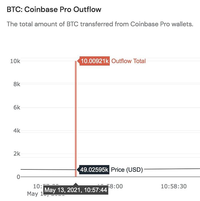 Một tài khoản mạng chỉ ra rằng lượng 10.000 Bitcoin, tương đương gần 500 triệu USD đã được bán đi ngay trước khi Elon Musk đăng bài tiêu cực về Bitcoin. Ảnh: This is Bullish.