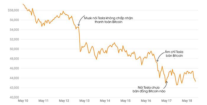 Biến động giá Bitcoin sau các tweet của Elon Musk. Ảnh:Vox