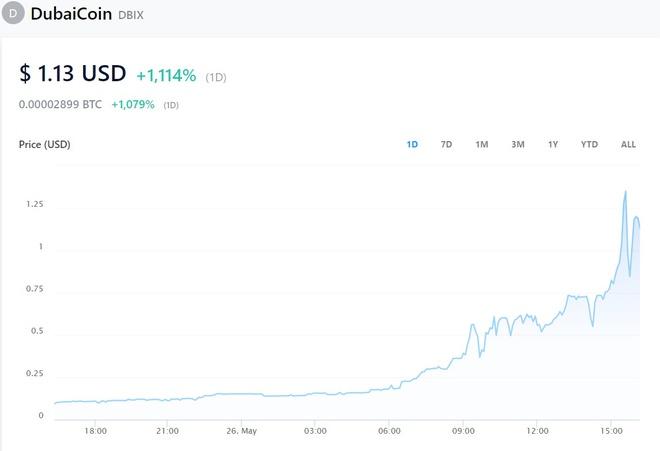Giá DubaiCoin trên sàn Crypto.com tăng hơn 1.000% trong vòng 24 giờ dù chưa được chính quyền Dubai phê duyệt. Ảnh chụp màn hình.