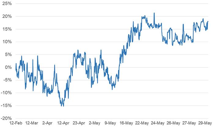 Tùy chọn Bitcoin 30 ngày tính theo độ lệch 25%. Nguồn: laevitas.ch