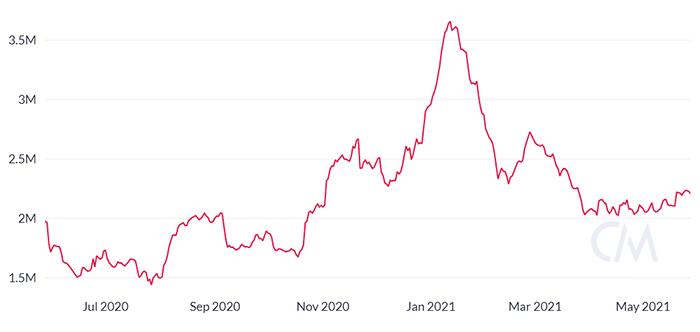 Nguồn cung cấp đang hoạt động của Bitcoin đã giao dịch ít nhất một lần trong 30 ngày sau đó. Nguồn: CoinMetrics