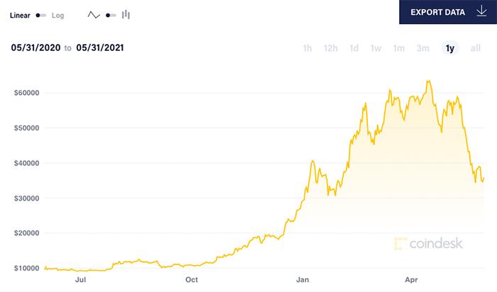 Mức tăng tính từ ngày 1/1/2021 của giá Bitcoin bị thu hẹp còn gần 26%. Ảnh: Coin Desk.