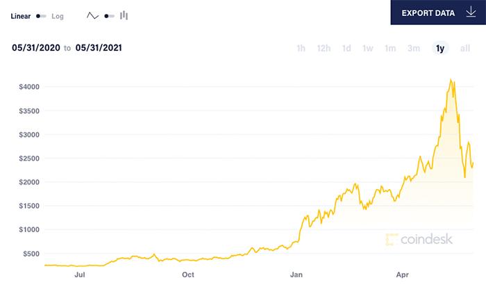 Sự bùng nổ của tài chính phi tập trung và các token không thể thay thế đẩy giá Ether tăng vọt trong vòng 12 tháng qua. Ảnh: Coin Desk.